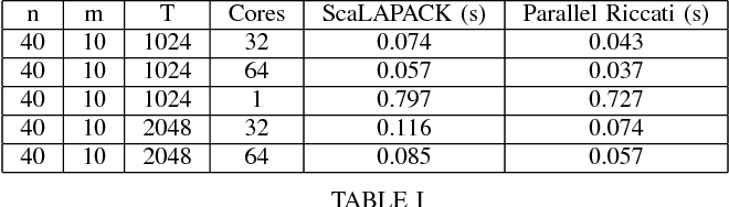 Figure 3 for The Parallelization of Riccati Recursion