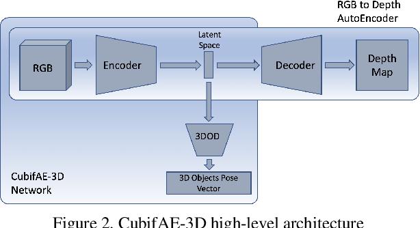 Figure 3 for CubifAE-3D: Monocular Camera Space Cubification on Autonomous Vehicles for Auto-Encoder based 3D Object Detection