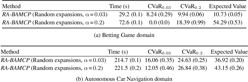 Figure 4 for Risk-Averse Bayes-Adaptive Reinforcement Learning
