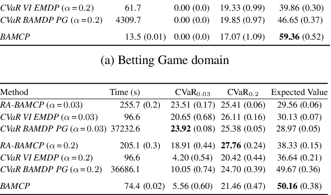 Figure 2 for Risk-Averse Bayes-Adaptive Reinforcement Learning