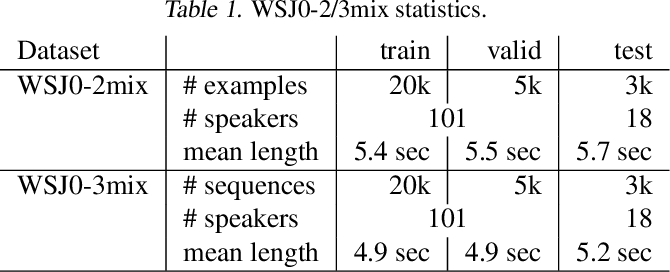 Figure 2 for Wavesplit: End-to-End Speech Separation by Speaker Clustering