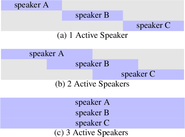 Figure 4 for Wavesplit: End-to-End Speech Separation by Speaker Clustering