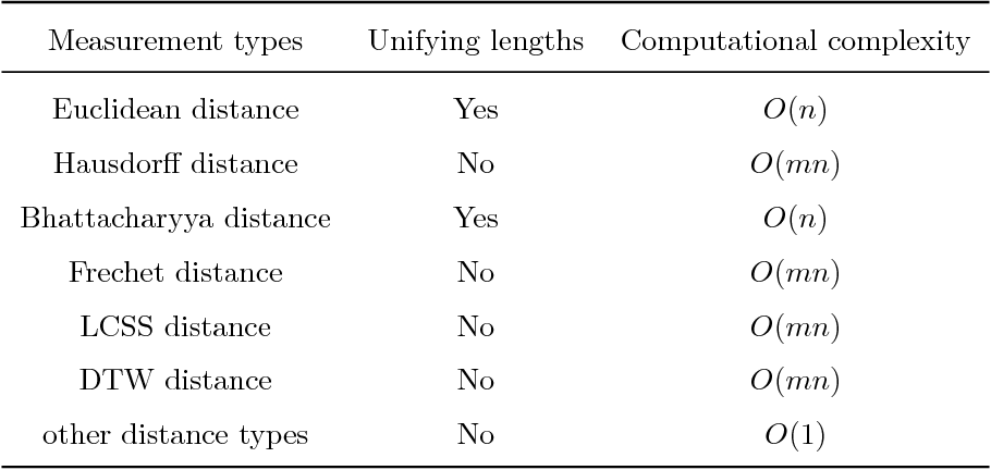 Figure 1 for A survey on trajectory clustering analysis