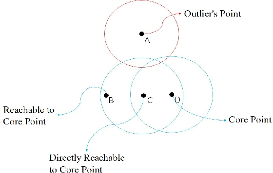 Figure 4 for A survey on trajectory clustering analysis