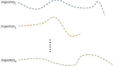 Figure 3 for A survey on trajectory clustering analysis