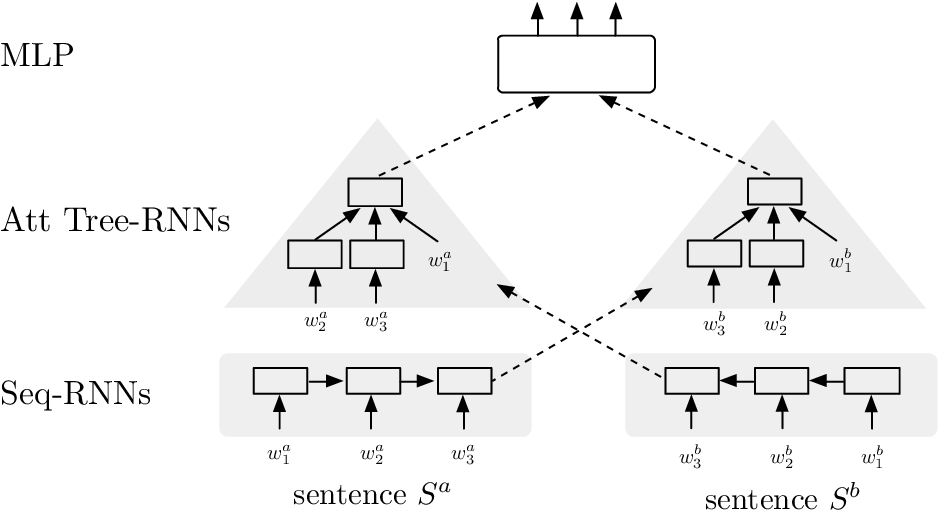 Figure 1 for Modelling Sentence Pairs with Tree-structured Attentive Encoder