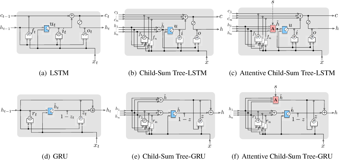 Figure 3 for Modelling Sentence Pairs with Tree-structured Attentive Encoder