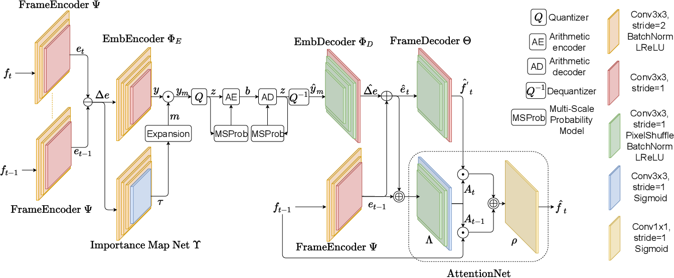 Figure 1 for End-to-End Learning for Video Frame Compression with Self-Attention