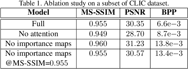 Figure 2 for End-to-End Learning for Video Frame Compression with Self-Attention