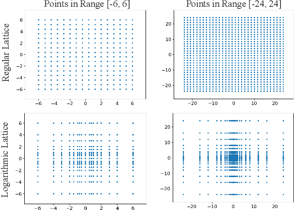 Figure 1 for Learning In Practice: Reasoning About Quantization