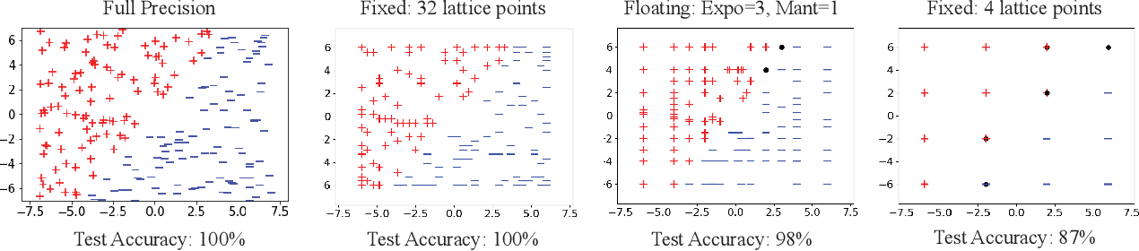 Figure 3 for Learning In Practice: Reasoning About Quantization