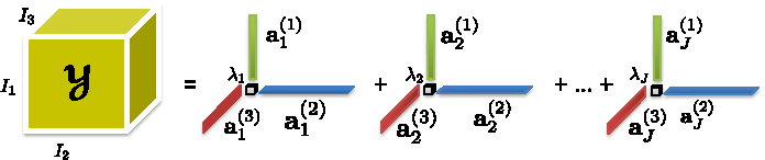 Figure 1 for Accelerated Canonical Polyadic Decomposition by Using Mode Reduction
