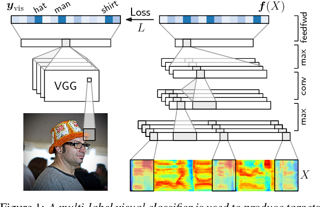 Figure 1 for Visually grounded learning of keyword prediction from untranscribed speech