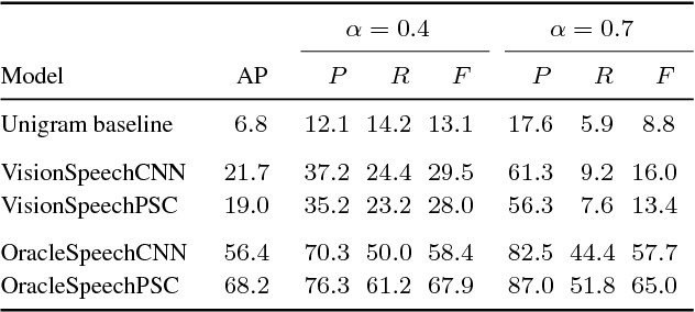 Figure 2 for Visually grounded learning of keyword prediction from untranscribed speech