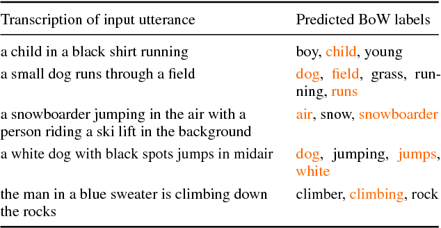 Figure 4 for Visually grounded learning of keyword prediction from untranscribed speech