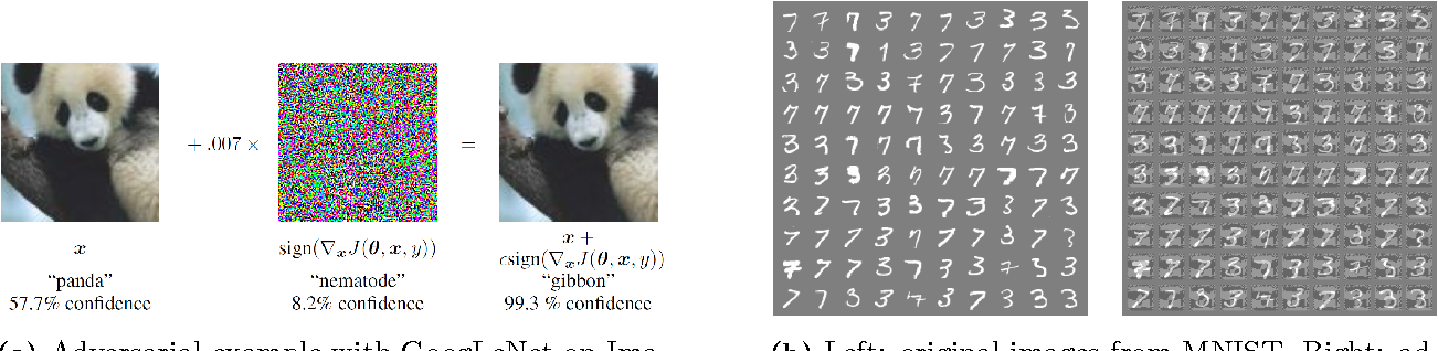 Figure 1 for A Boundary Tilting Persepective on the Phenomenon of Adversarial Examples