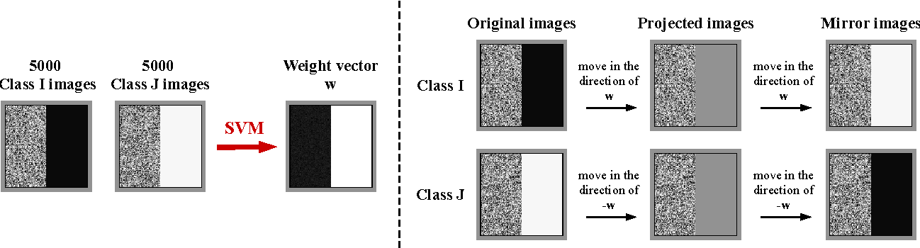 Figure 3 for A Boundary Tilting Persepective on the Phenomenon of Adversarial Examples