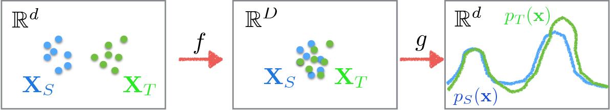 Figure 1 for Principled Hybrids of Generative and Discriminative Domain Adaptation