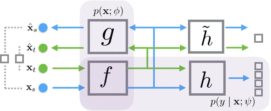 Figure 3 for Principled Hybrids of Generative and Discriminative Domain Adaptation