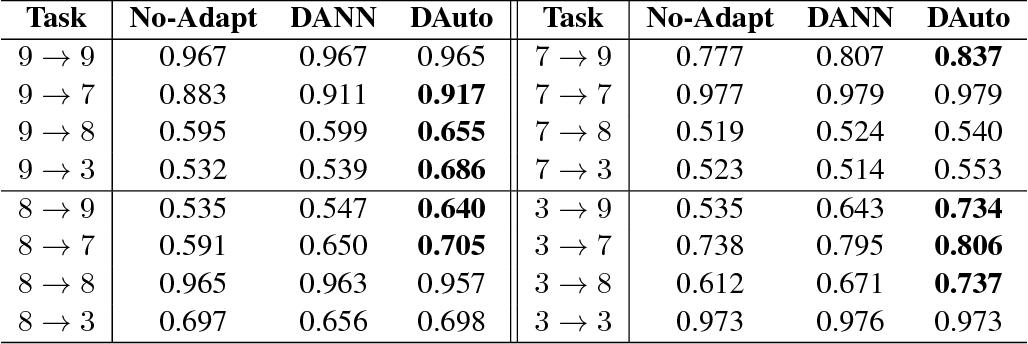 Figure 2 for Principled Hybrids of Generative and Discriminative Domain Adaptation