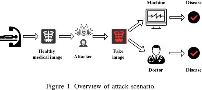 Figure 1 for Jekyll: Attacking Medical Image Diagnostics using Deep Generative Models