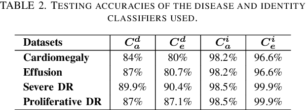 Figure 3 for Jekyll: Attacking Medical Image Diagnostics using Deep Generative Models