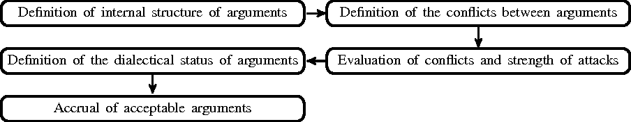 Figure 1 for Proceedings of the Second Summer School on Argumentation: Computational and Linguistic Perspectives (SSA'16)