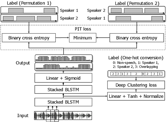 Figure 1 for End-to-End Neural Speaker Diarization with Permutation-Free Objectives