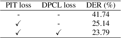 Figure 2 for End-to-End Neural Speaker Diarization with Permutation-Free Objectives