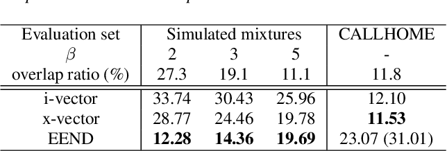 Figure 4 for End-to-End Neural Speaker Diarization with Permutation-Free Objectives