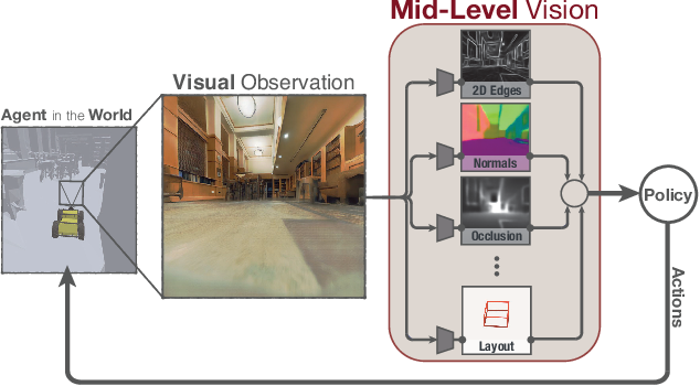 Figure 1 for Mid-Level Visual Representations Improve Generalization and Sample Efficiency for Learning Active Tasks