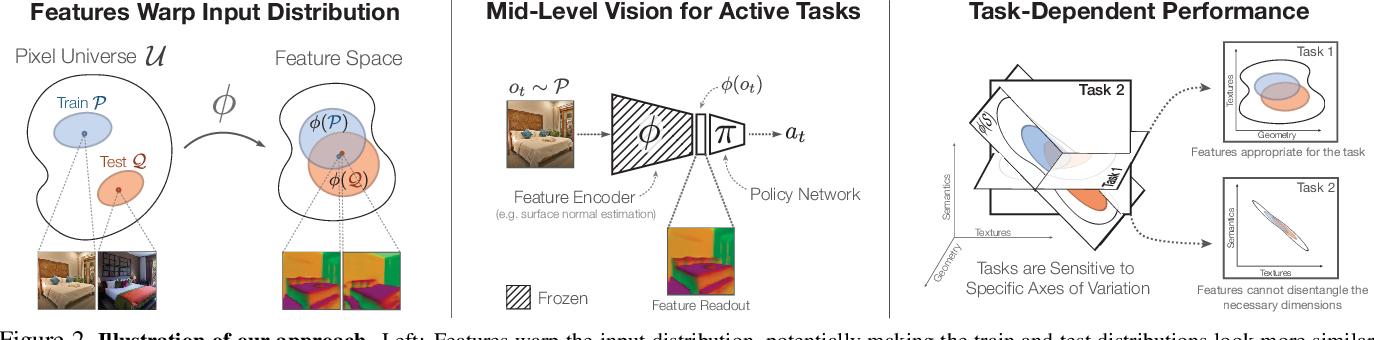 Figure 2 for Mid-Level Visual Representations Improve Generalization and Sample Efficiency for Learning Active Tasks