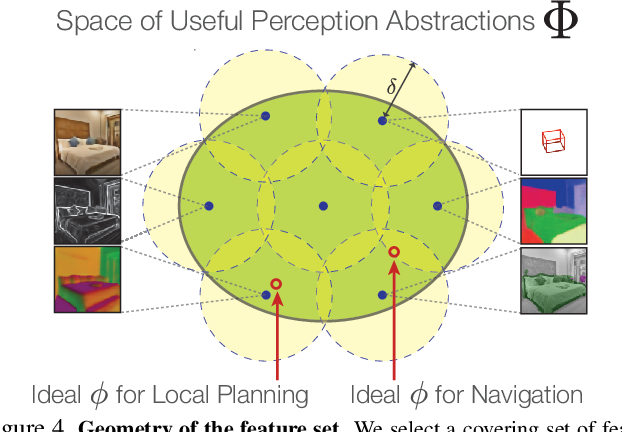Figure 4 for Mid-Level Visual Representations Improve Generalization and Sample Efficiency for Learning Active Tasks