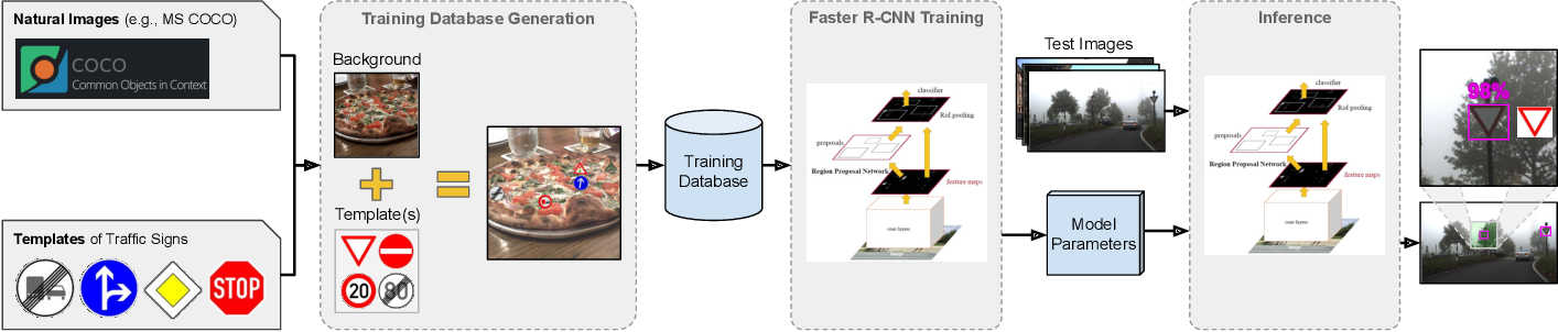 Figure 1 for Deep Traffic Sign Detection and Recognition Without Target Domain Real Images
