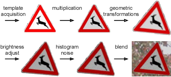 Figure 2 for Deep Traffic Sign Detection and Recognition Without Target Domain Real Images
