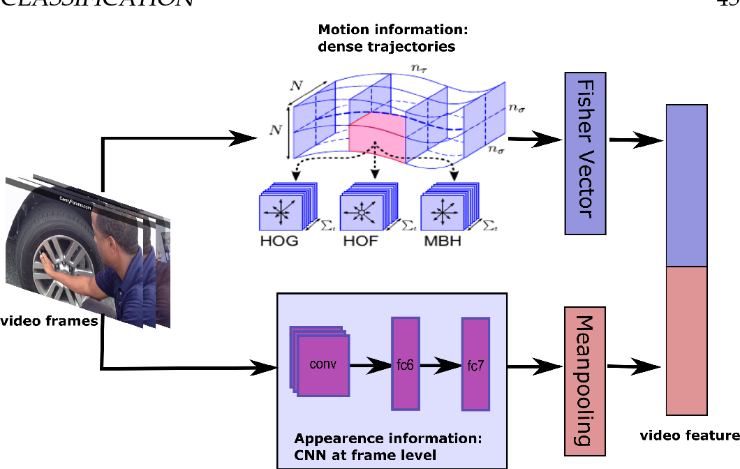 Figure 4 2 from Learning to Recognize Actions with Weak Supervision