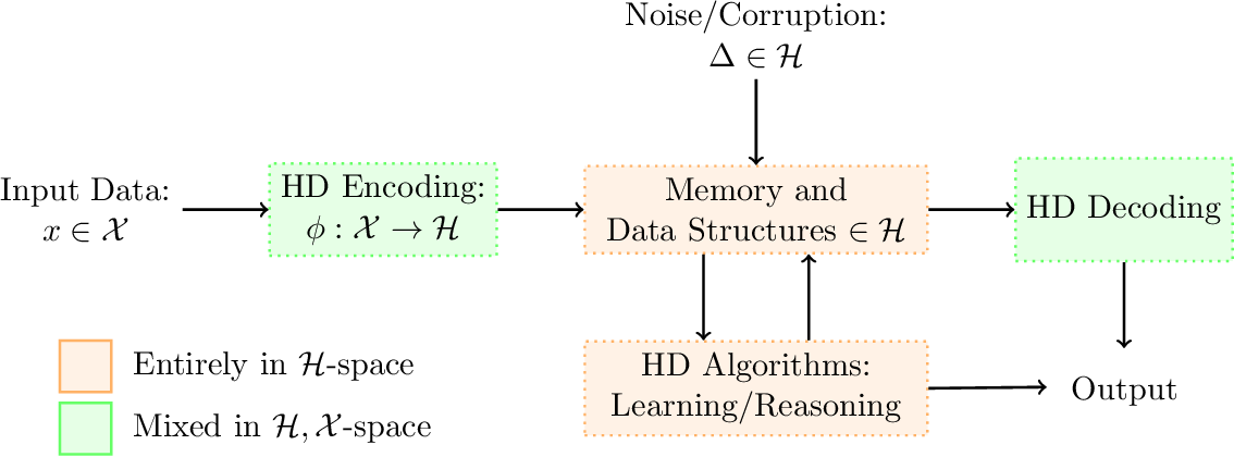 Figure 1 for Theoretical Foundations of Hyperdimensional Computing