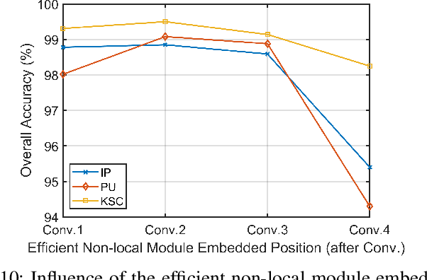 Figure 2 for Efficient Deep Learning of Non-local Features for Hyperspectral Image Classification