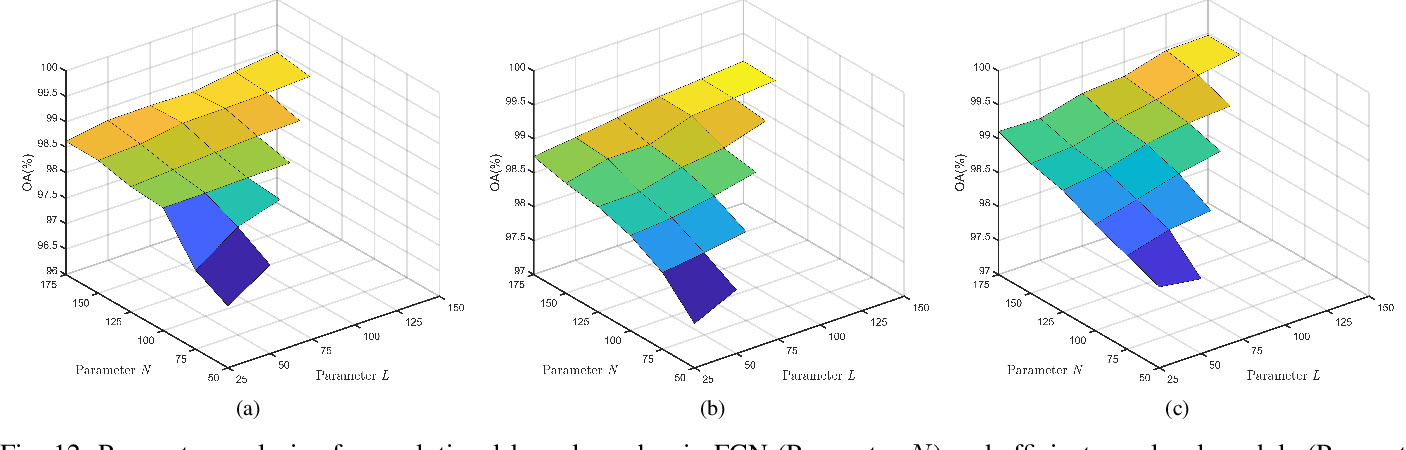 Figure 4 for Efficient Deep Learning of Non-local Features for Hyperspectral Image Classification