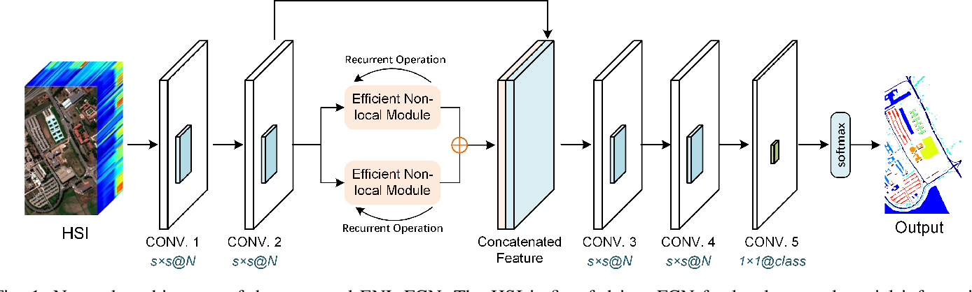 Figure 1 for Efficient Deep Learning of Non-local Features for Hyperspectral Image Classification