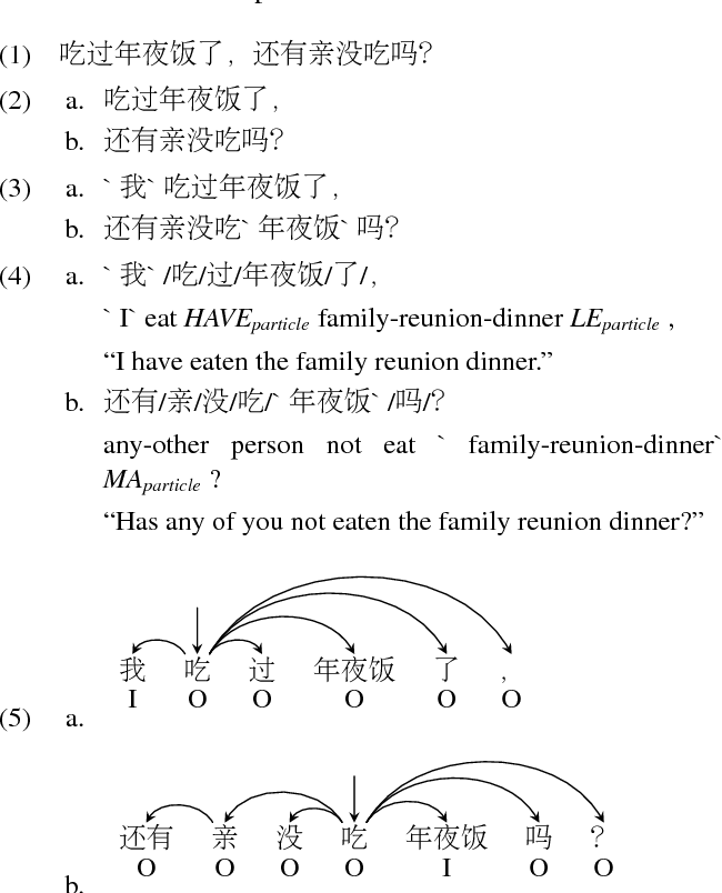 Figure 1 for Building an Ellipsis-aware Chinese Dependency Treebank for Web Text