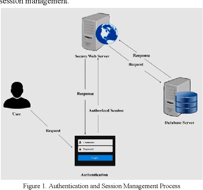 PDF] Broken Authentication and Session Management Vulnerability: A