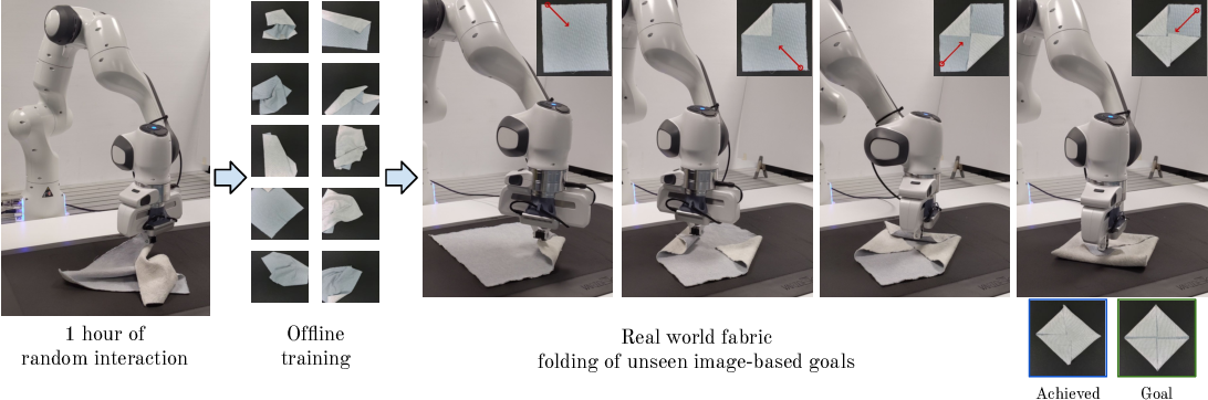 Figure 1 for Learning Arbitrary-Goal Fabric Folding with One Hour of Real Robot Experience
