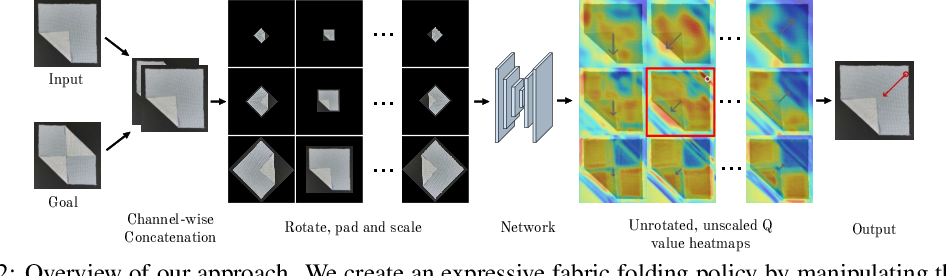 Figure 3 for Learning Arbitrary-Goal Fabric Folding with One Hour of Real Robot Experience
