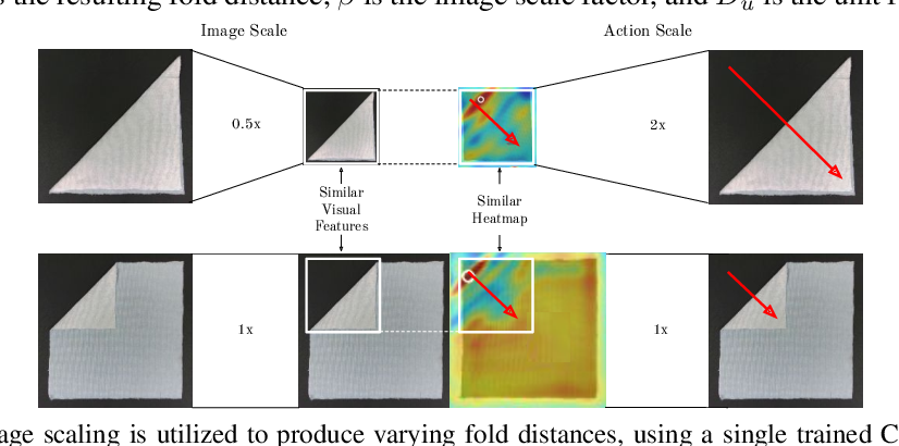 Figure 4 for Learning Arbitrary-Goal Fabric Folding with One Hour of Real Robot Experience