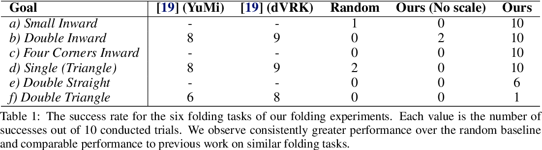Figure 2 for Learning Arbitrary-Goal Fabric Folding with One Hour of Real Robot Experience