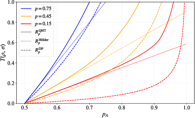 Figure 4 for Optimal Provable Robustness of Quantum Classification via Quantum Hypothesis Testing
