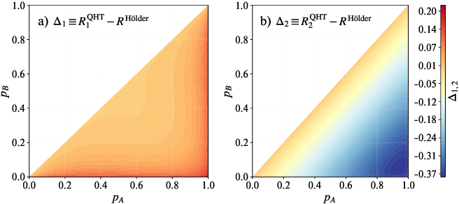 Figure 2 for Optimal Provable Robustness of Quantum Classification via Quantum Hypothesis Testing