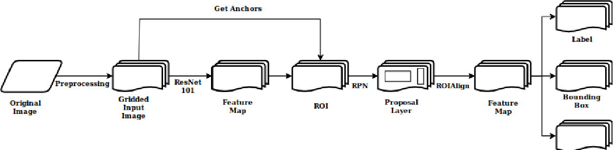 Figure 1 for Deep convolutional neural network application on rooftop detection for aerial image