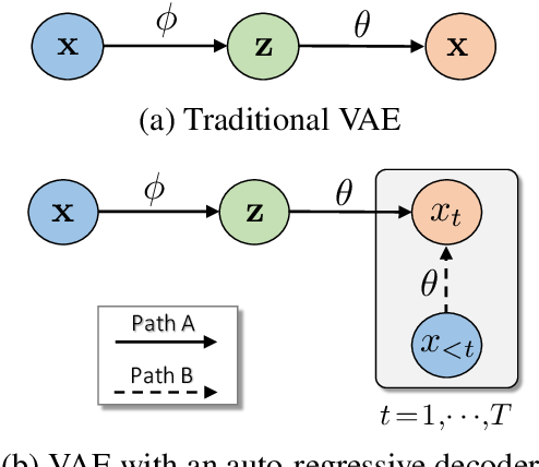Figure 1 for Cyclical Annealing Schedule: A Simple Approach to Mitigating KL Vanishing